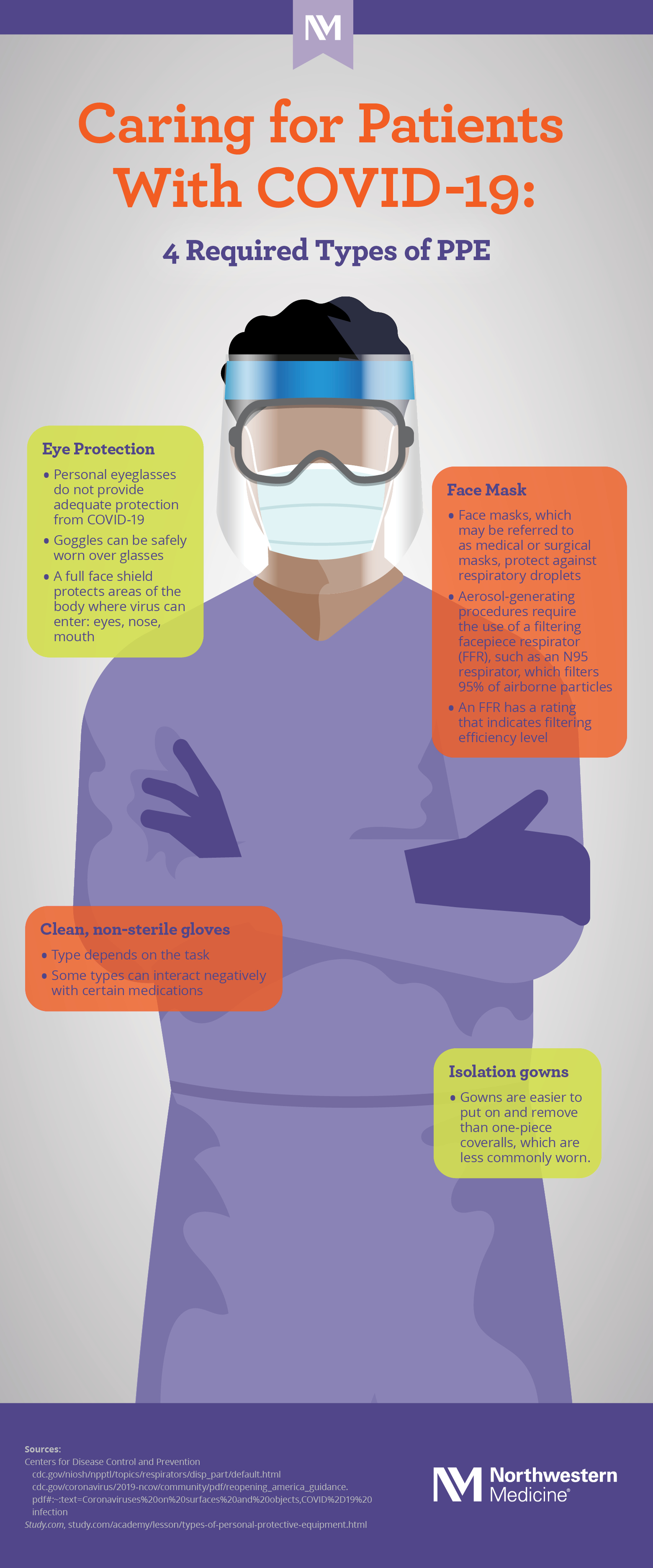 nm-anatomy-of-PPE_infographic